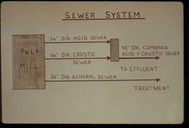 Pulpmill - General - Graphic presentation slide featuring sewer system